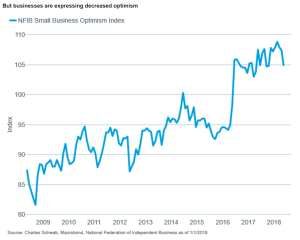 Businesses decreased optimism