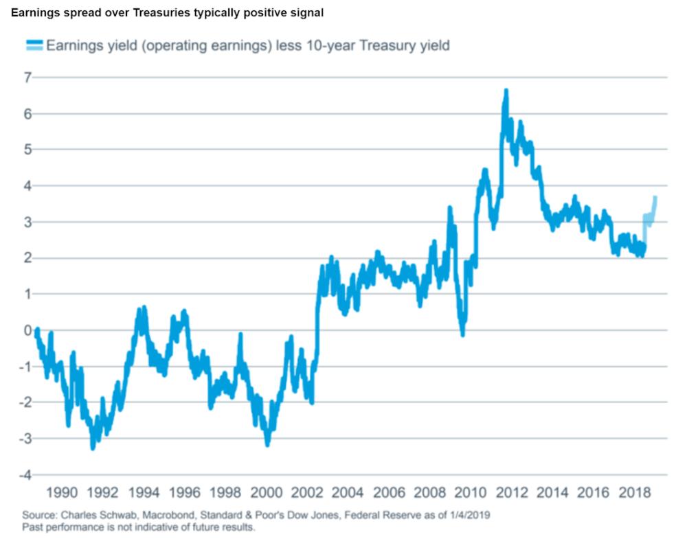 Earnings spread over Treasuries