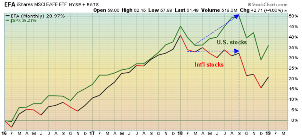 US and international stocks