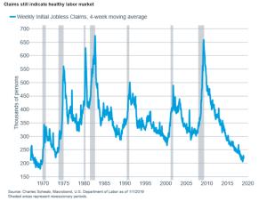 Healthy Labor Market