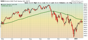 Stocks still in a downtrend