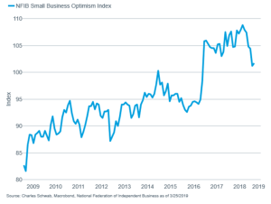 Corporate confidence dented and could be at further risk