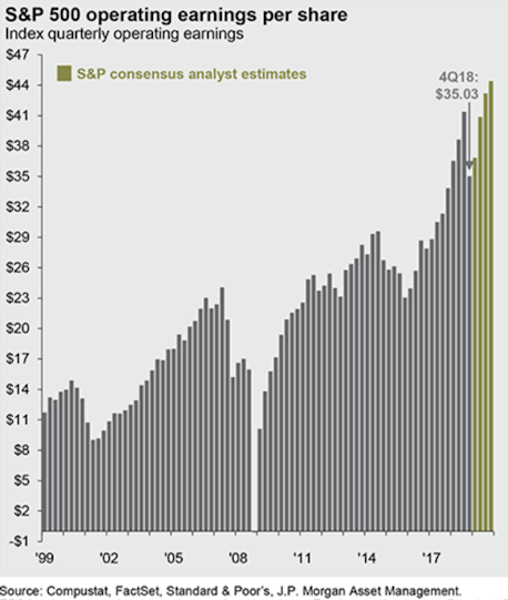 S&P 500 operating earnings per share