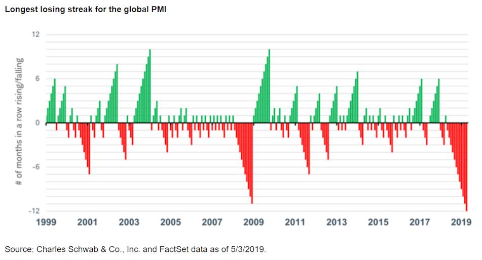 Longest losing streak for the global PMI