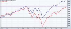 Defensive low-volatility stocks have notably outperformed the S&P 500