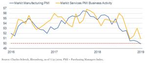 Manufacturing & Services PMIs Weakening