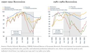 1990-1991 and 1981-1982 Recessions