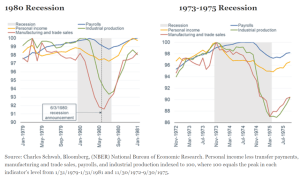 1980 and 1973-1975 Recessions