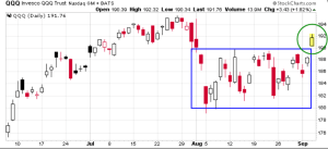 The QQQ leapt above the $190 mark that had capped it for the prior five weeks
