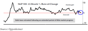 S&P 500: 12-Month % Rate-of-Change