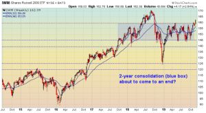 Small-cap stocks breakout