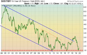 Yield on the U.S. Treasury bond is at its lower bound