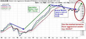 Market shift toward more aggressive stocks?
