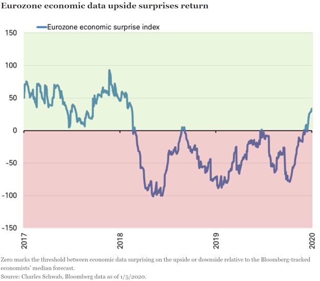 Eurozone economic data upside surprises return