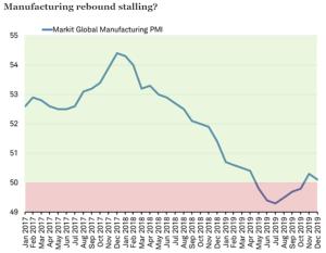 Manufacturing rebound stalling?