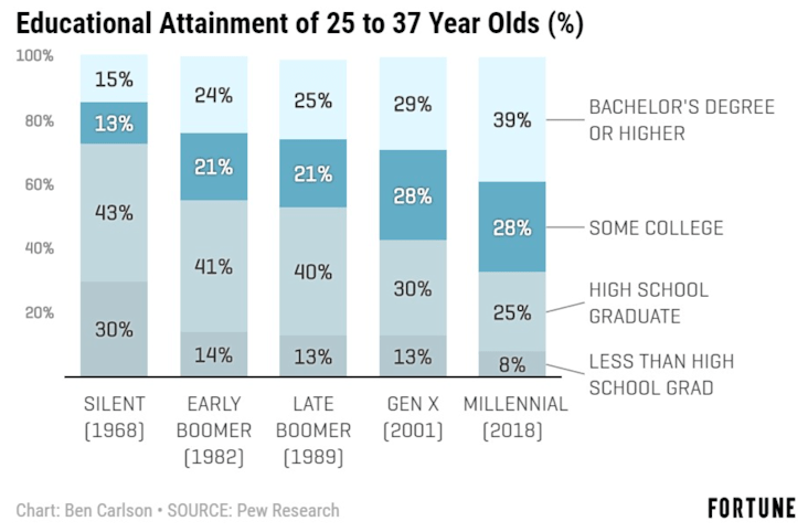 Educational Attainment of 25 to 37 Year Olds