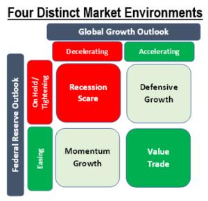 Four distinct trading buckets