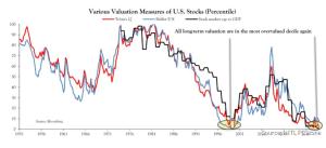 Valuation Measures of U.S. Stocks
