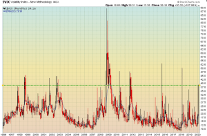 """The VIX """"fear index"""" approached 40"""