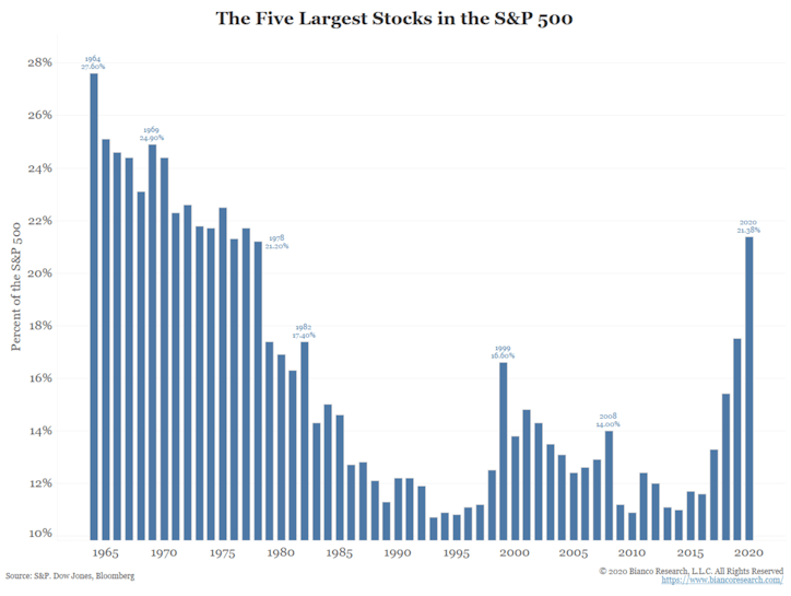 The five largest stocks account for 20% of the entire S&P 500