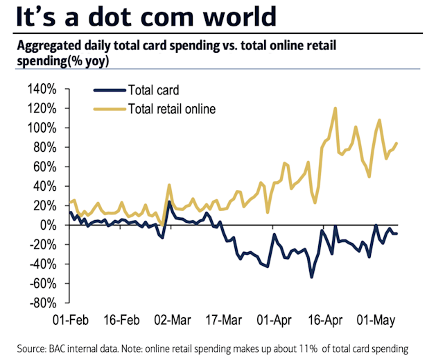 Card spending vs online retail