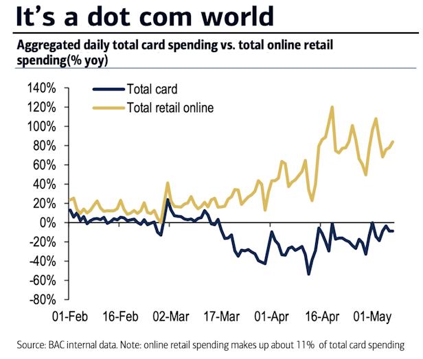 Card spending vs online retail