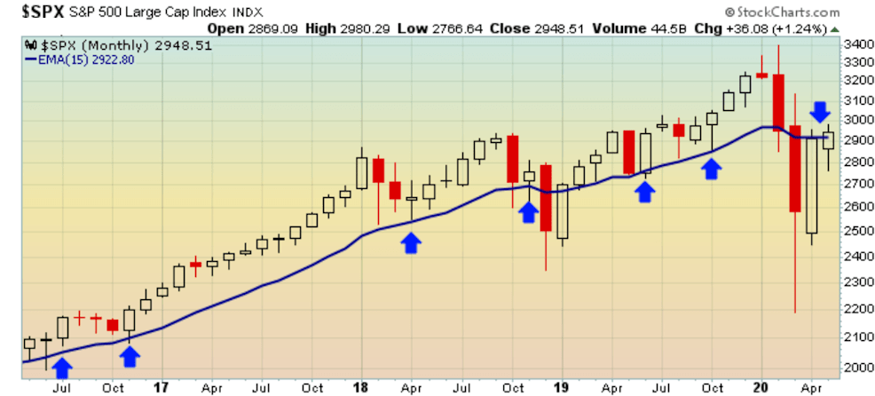 15-month moving average in 2020
