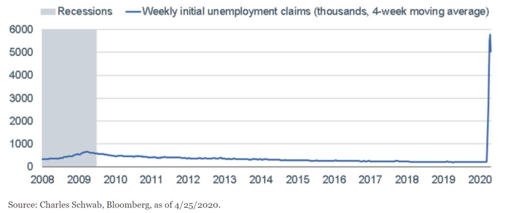 Unemployment Claims Go Parabolic