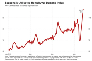 Buying interest in homes