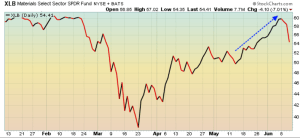 Cyclical Materials stocks drop back