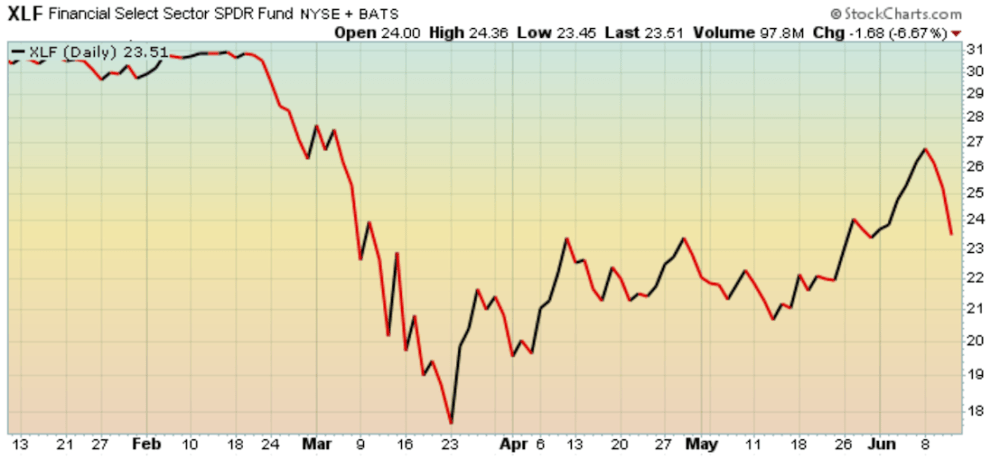 Financials give up their early June rally