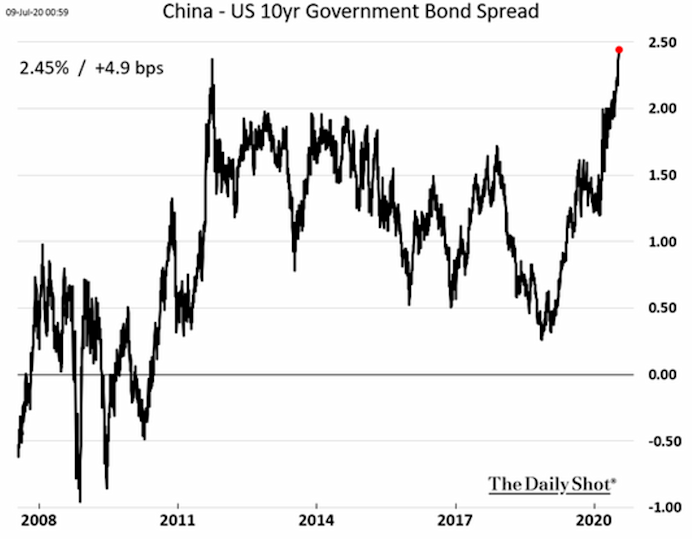 Interest rates in China are rising fast