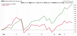 QQQ over the past five weeks