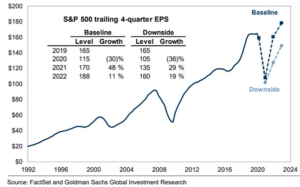 U.S. stock market is not really cheap right now