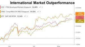 International Market Outperformance
