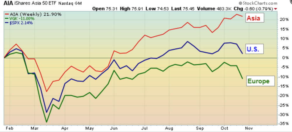 U.S., Europe, and Asia Market indexes comparison