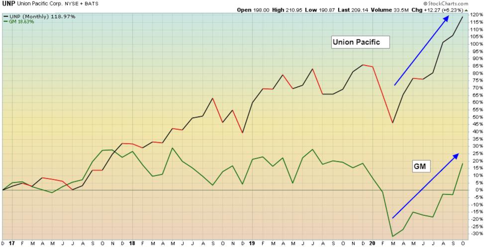 Union Pacific railroad and General Motors
