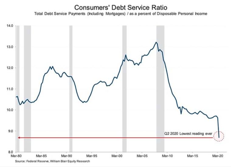 Consumers' Debt Service Ratio