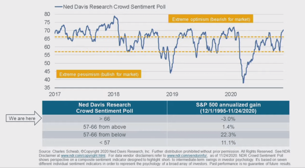 Bullish investor sentiment