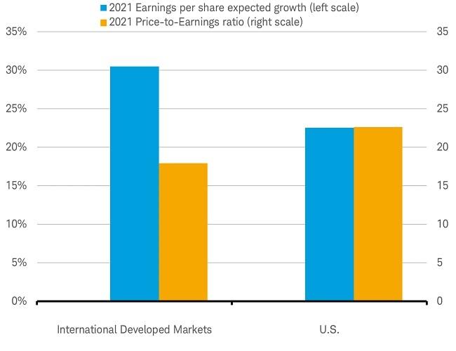 International Valuations
