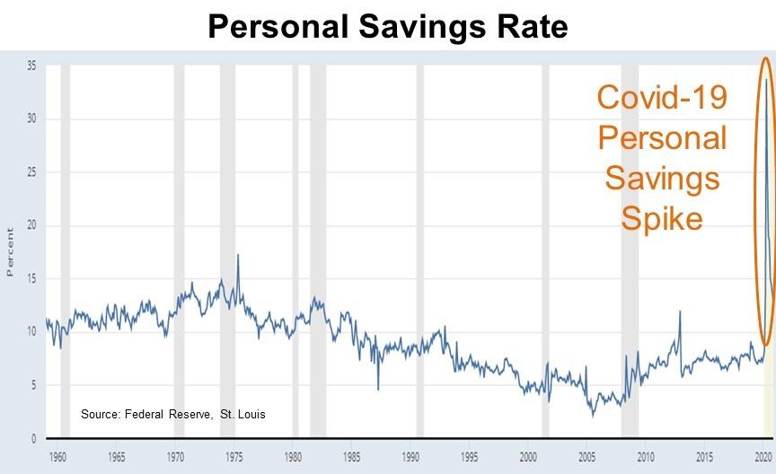Personal savings rate jump
