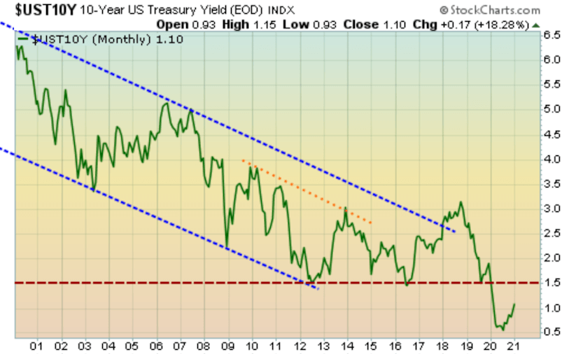 Treasury yield recent plunge