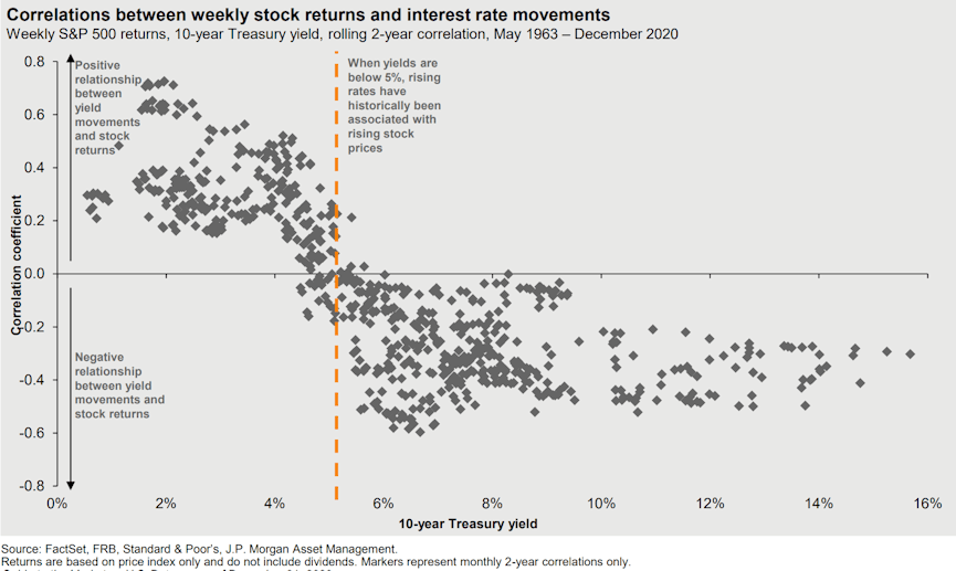 Correlations between weekly stock returns and interest rate movements