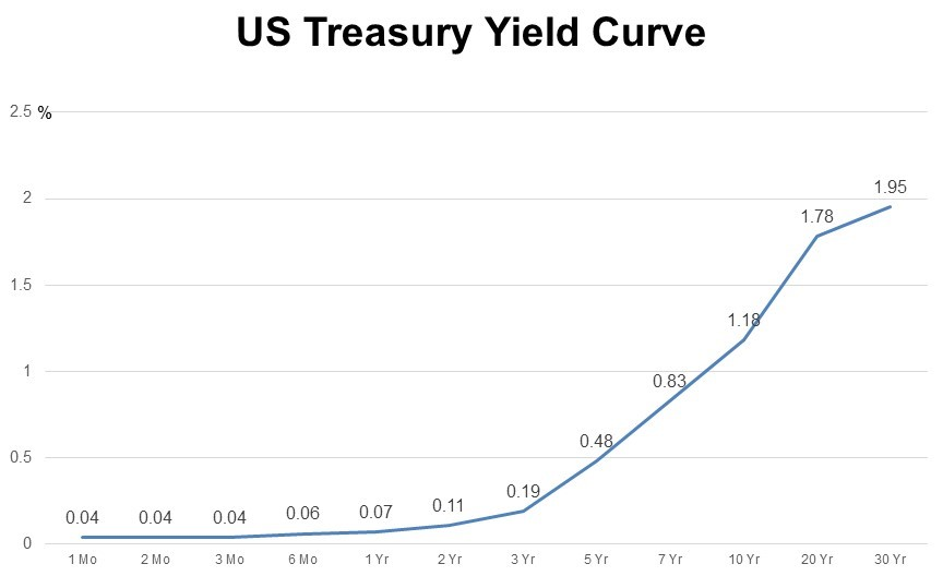 "The U.S. Treasury Yield Curve has a slope ""up and to the right"""