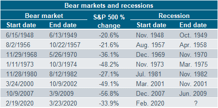 Bear Markets