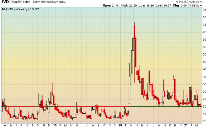 Volatility Index has registered no concern