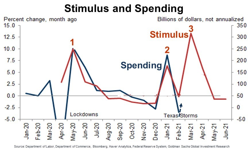 Consumer spending should be amplified by this third round of stimulus checks