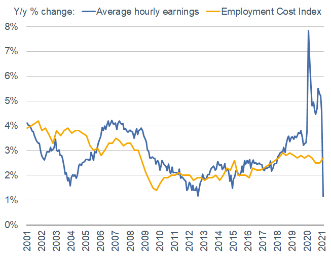 Average hourly earnings spiked last year as lower-wage jobs were lost