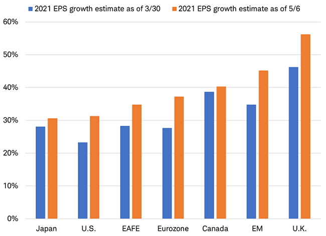 Europe leads the upward revisions to 2021 EPS growth