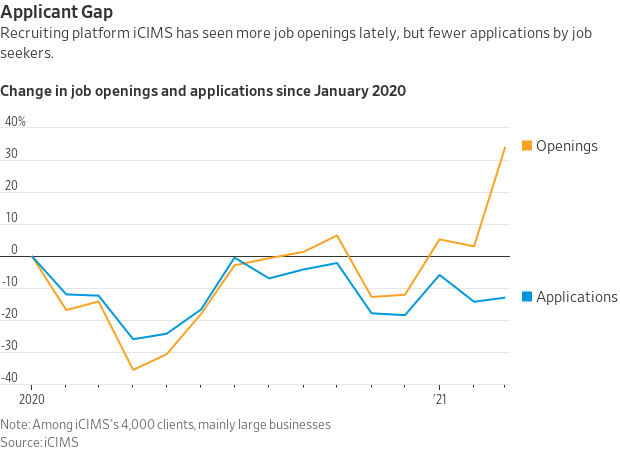 Changes in job openings and applications since January 2020